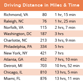 Mileage distance chart for Virginia's Growth Alliance
